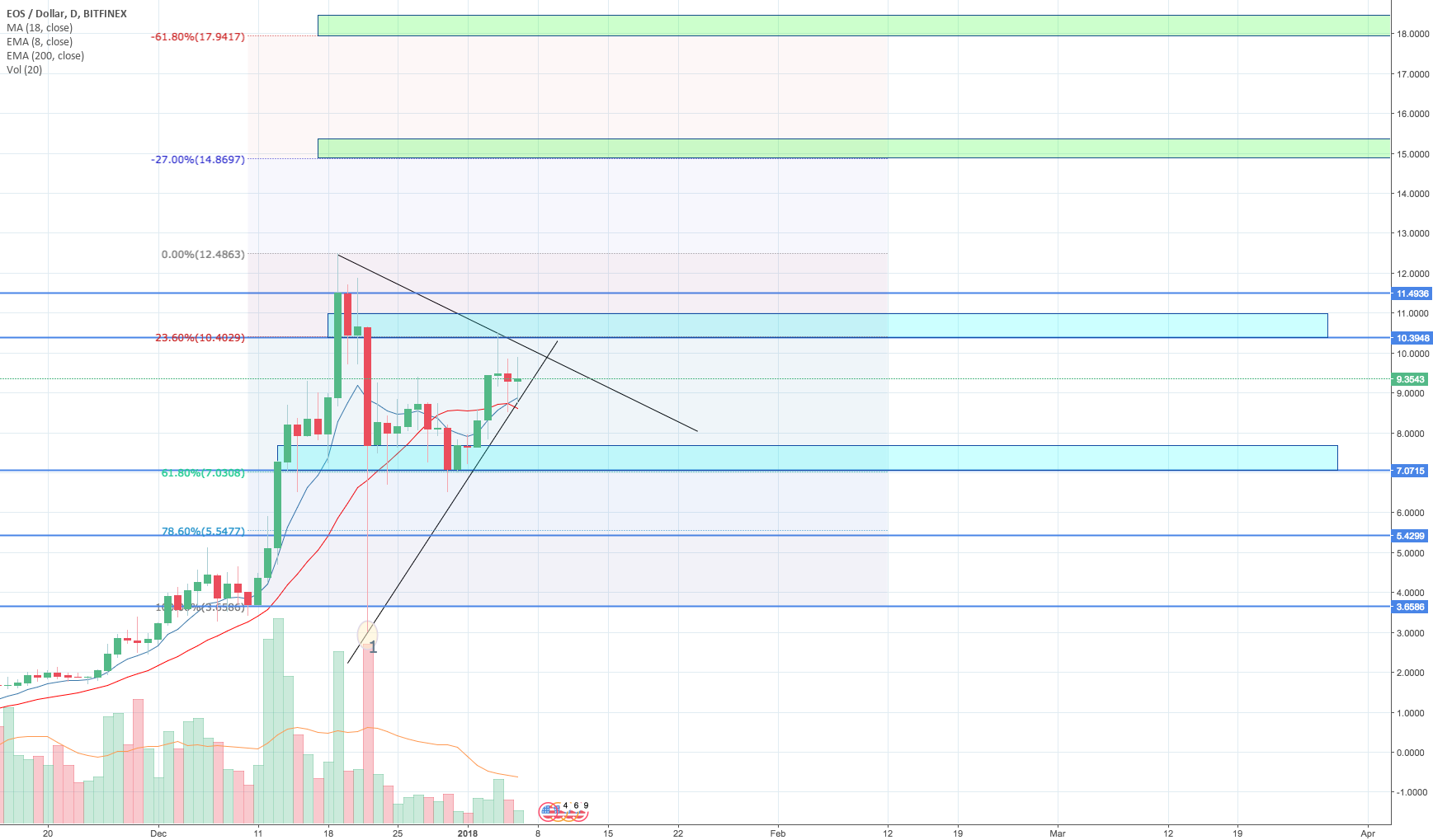 EOS/USD Bouncing off support at $7. Target price $14 & $18 [BUY]