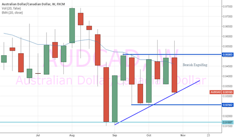 AUDCAD: Bearish Engulfing