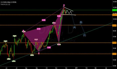 DX1!: de esta manera lo veo, sell en break line