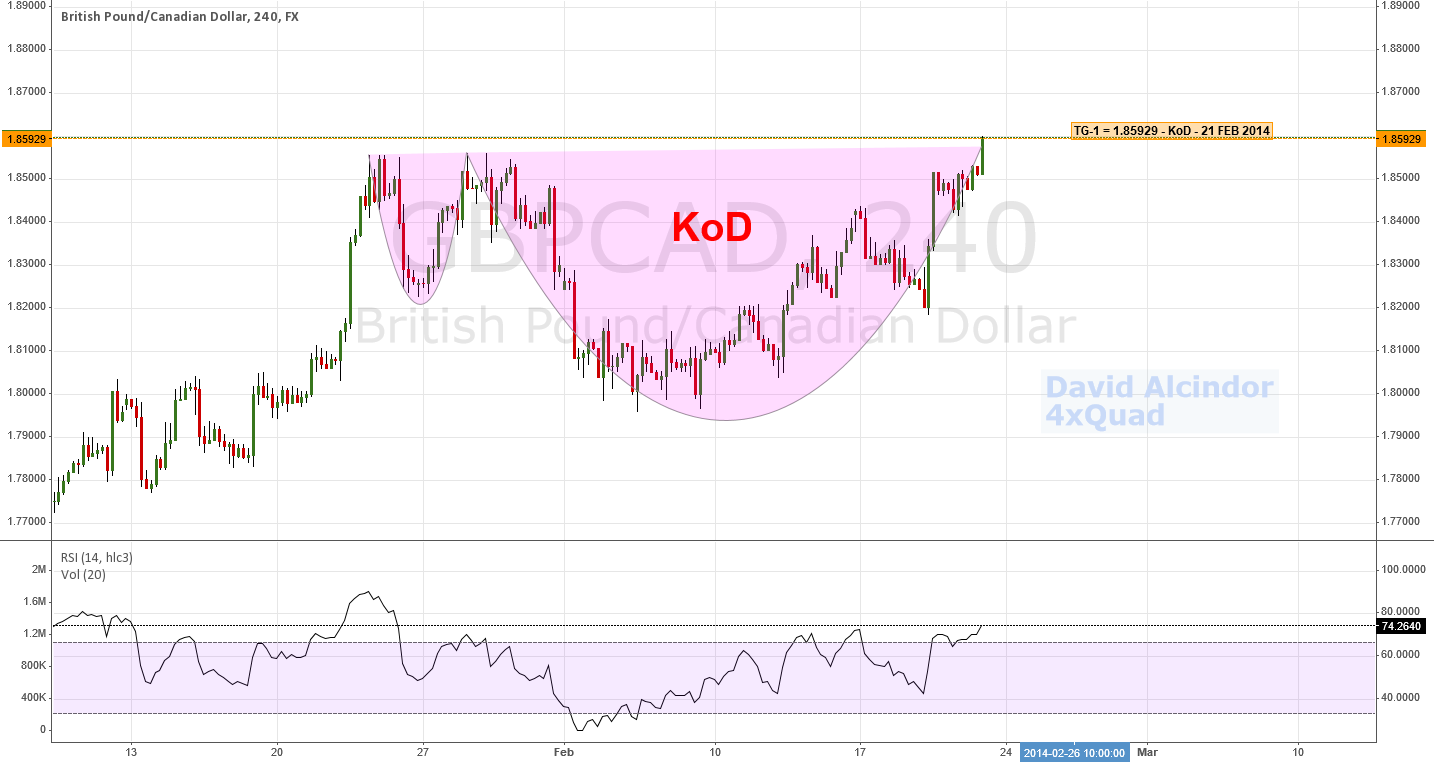 GBPCAD - Kiss Of Death Completion; Counter-Trend Opportunity