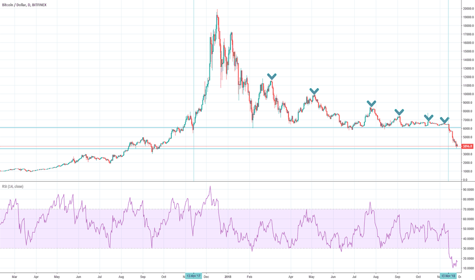 BTCUSD: Where we can find glimmer of hope for BTCUSD