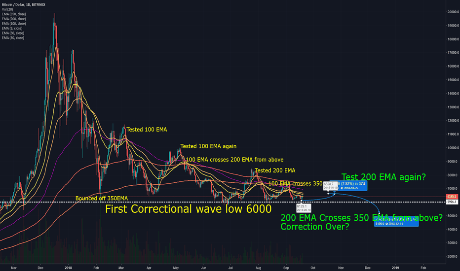 BTCUSD: Bitcoin Bottom might be near but its not there yet