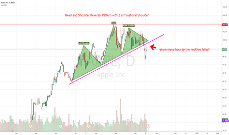 AAPL: AAPL Trendreversal! H/S Pattern - Return move failed! Bearish