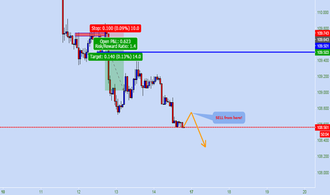 USDJPY: USD JPY * SELL SETUP