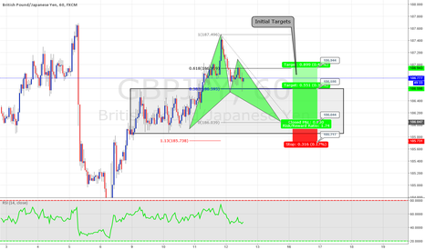 GBPJPY: Potential Bat patttern on GBPJPY