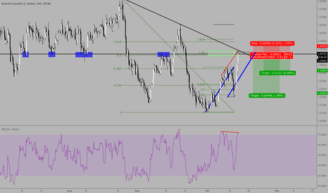 GBPUSD: Shorting GBPUSD at trendline, resistance, fibs and divergence