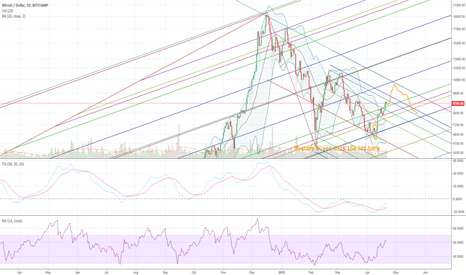 BTCUSD: Bitcoin bounce action