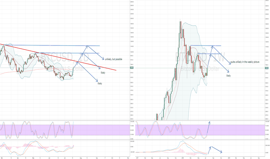 BTCUSD: Important resistance levels for this bearmarket rally