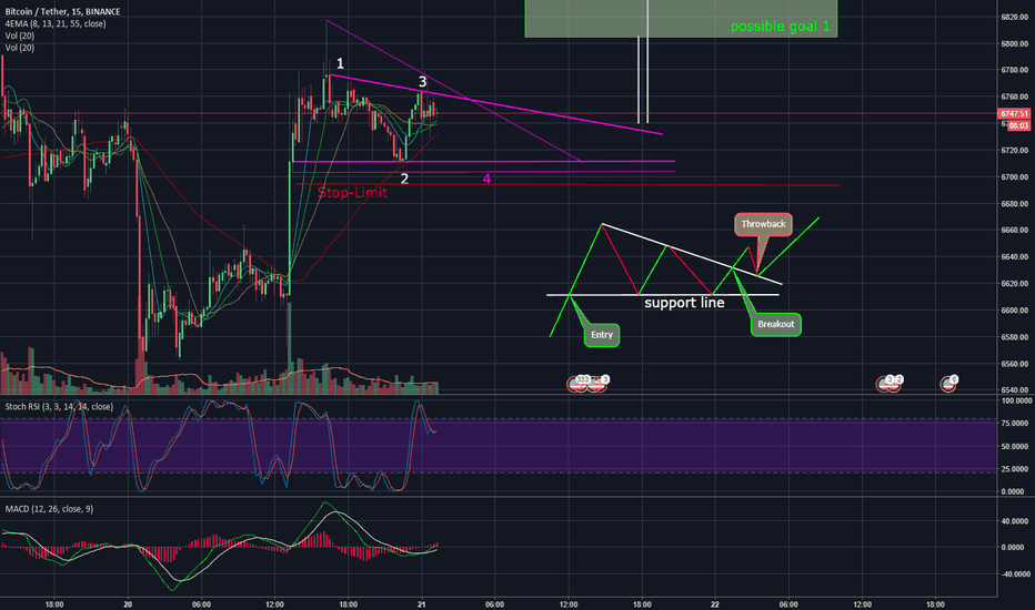 BTCUSDT: Symetrical Ascending Triangle BTC/USD