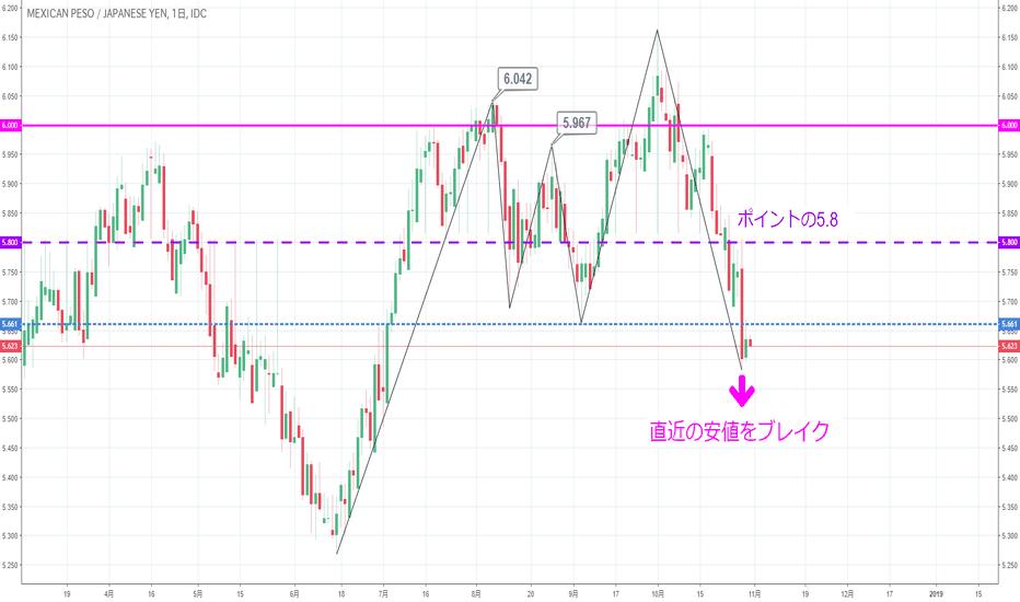 MXNJPY: 【日足】メキシコペソ円は直近の安値をブレイク!