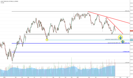 CL1!: CL Crude Oil Daily Analysis
