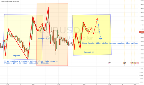 EURUSD: EURUSD Spike up to 1.42 and we might see lows 1.135-1.137