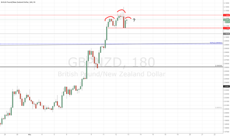 GBPNZD: GBPNZD - Potential H&S Idea