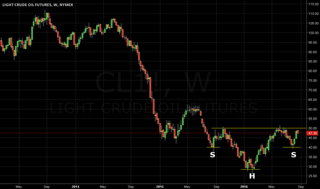 CL1!: Oil Futures Weekly Continuation Chart