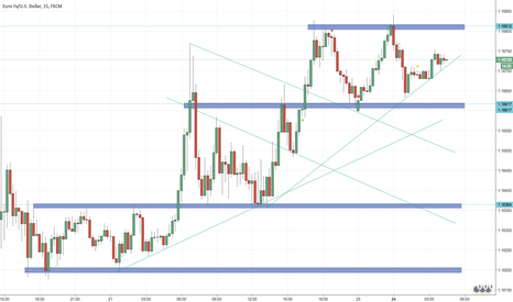 EURUSD: price action analyzis