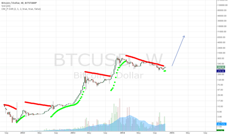 BTCUSD: ATTENTION. Bitcoin bullish trend coming.