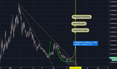 LBCBTC: LBC/BTC - jeszcze raz... możliwość ok. 50% TP