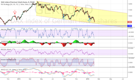 GER30: DAX Eye on downtrend channel test