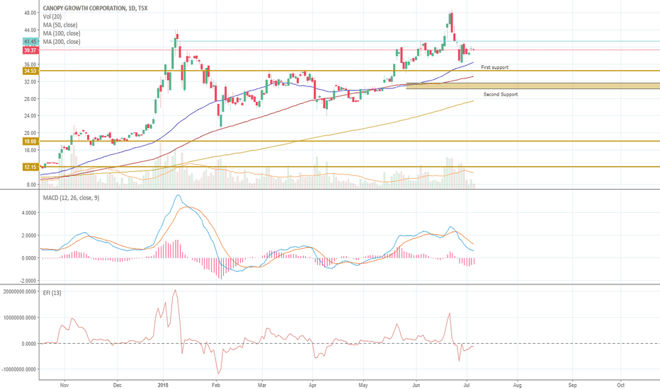 WEED: WEED technical analysis