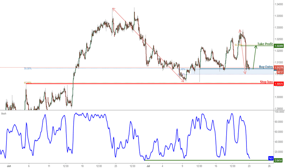 USDCAD: USDCAD Testing Support, Prepare For A Bounce!
