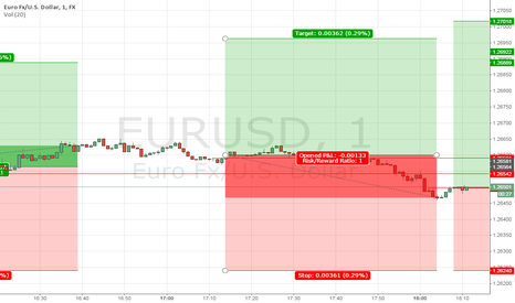 EURUSD: DAY-TRADING EURUSD LONG 4th