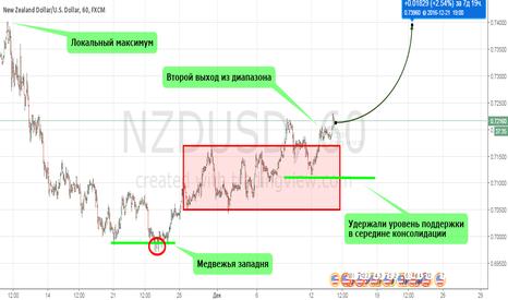 NZDUSD: Новозеландец/Второй раз вышли, уже не вернемся.