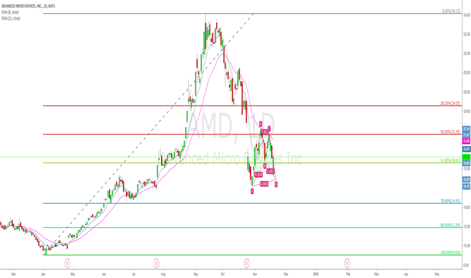 AMD: AMD a bullish bat pattern at 0.618 spot !