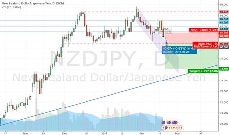 NZDJPY: NZDJPY setting up to break for a short next week?