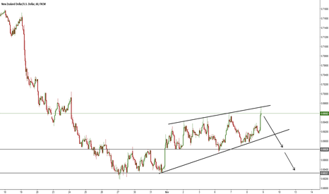 NZDUSD: Ascending wedge support declining