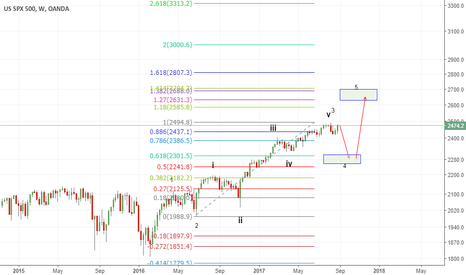 SPX500USD: alter view.. - w3 of w5 done and in corrective w4