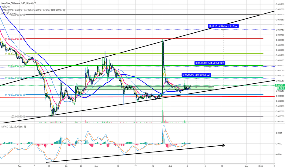 GASBTC: GAS/BTC TIME TO GO
