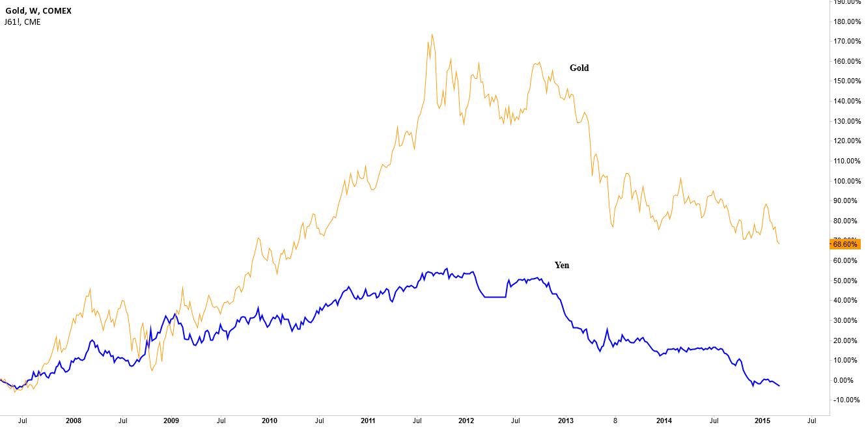 J61!, Gold = Yen ?