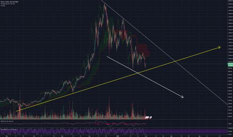 BTCUSD: BITCOIN 4H Chart analysis