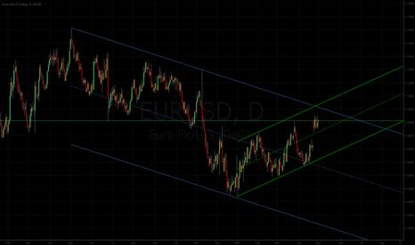 EURUSD: Euro Dollar: Channel Lines