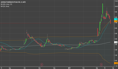 AUPH: Incoming fall to $4.00/$3.00?