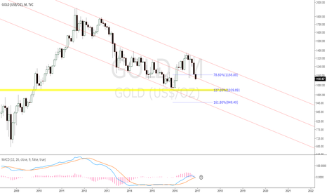 GOLD: GOLD journey south isn't yet finished?