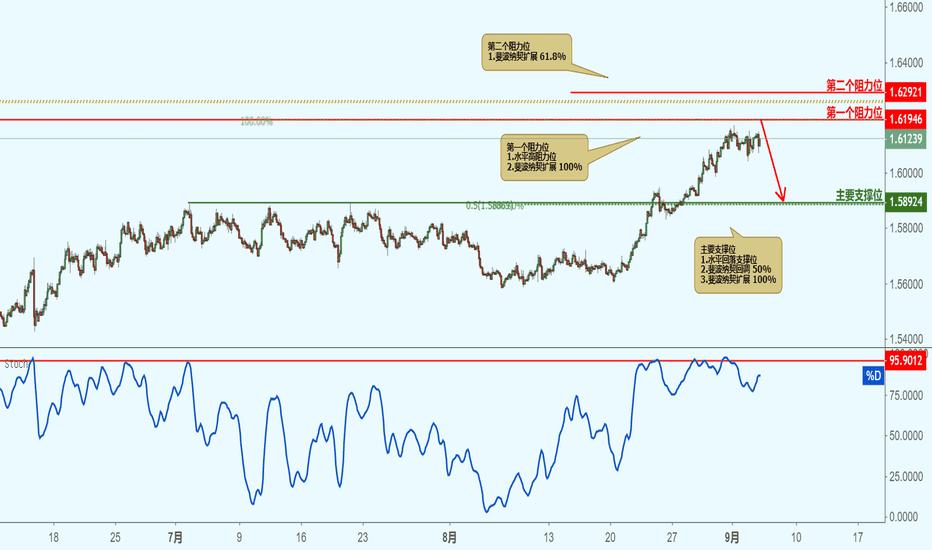 EURAUD: EURAUD 欧元兑澳元(2小时图)-接近阻力位,下跌!