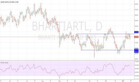 BHARTIARTL: Inverted 3L-R Short !