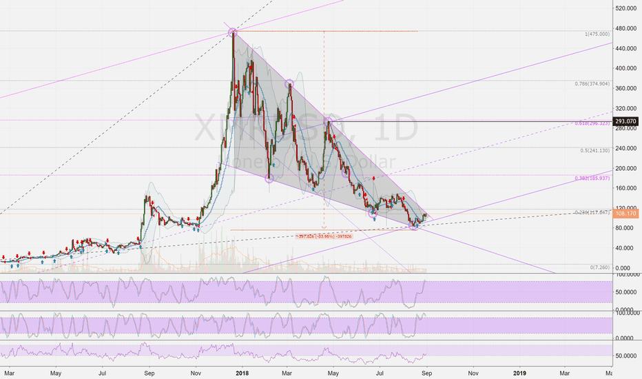 XMRUSD: XMRUSD (D): Monero forecast vs USD