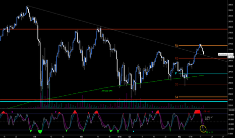 SPX500USD: May 9 and 10 Gaps Filled