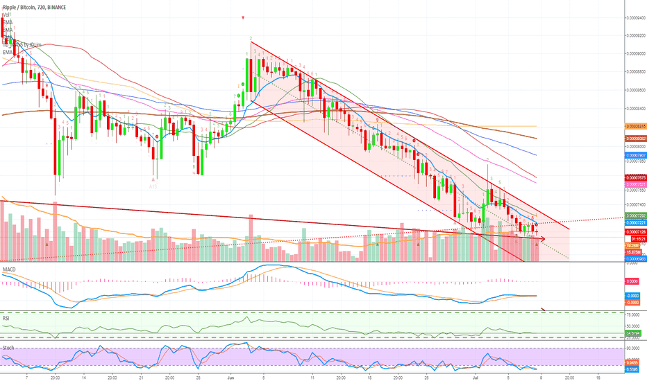 XRPBTC: Ripple (XRPBTC) Descending Channel + Oversold (Keep an eye out)