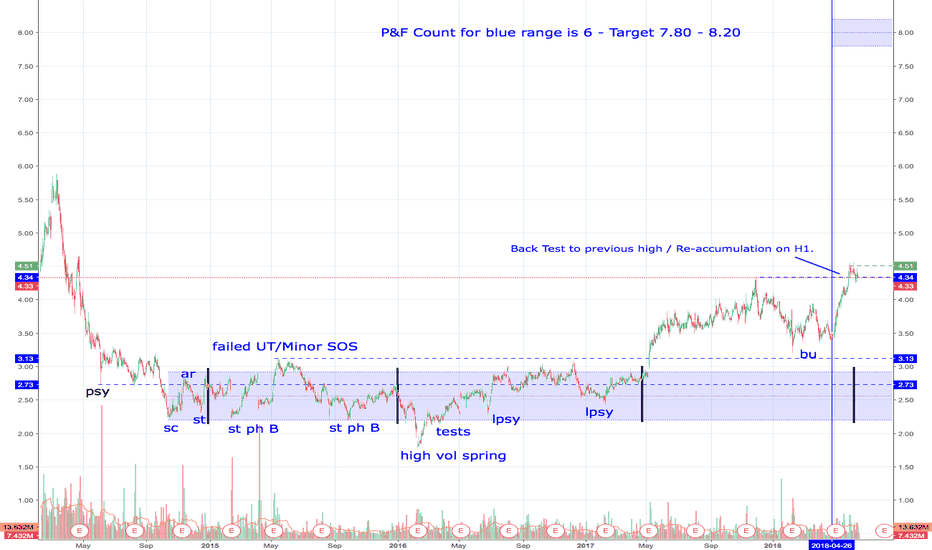 Znga Stock Price And Chart Tradingview