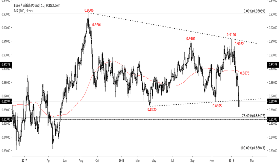 EURGBP: Building longs as we approach the 76.4% retracement in EURGBP...