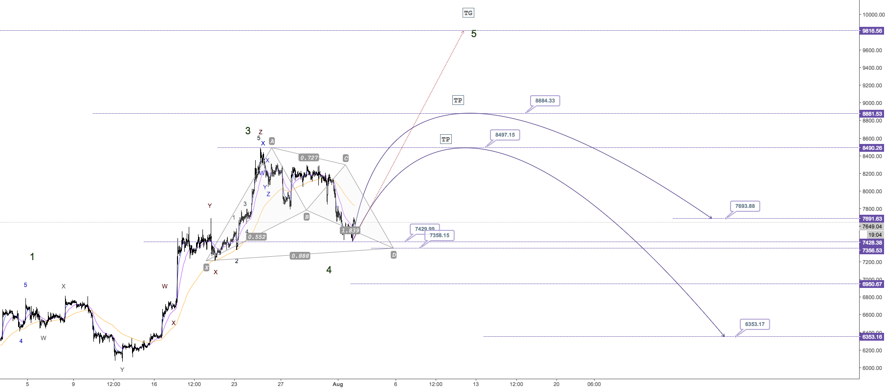 BTC/USD - H1 - 5 wave or X