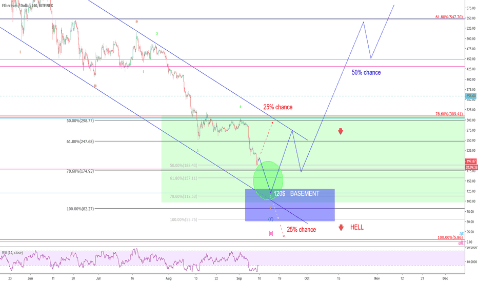 ETHUSD: Ethereum – One last mile to go…?