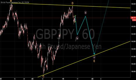 GBPJPY: ポンド円アップデート 週末までショート、25日前後に戻りで再度ショート [2017-07-13 木 16:45]