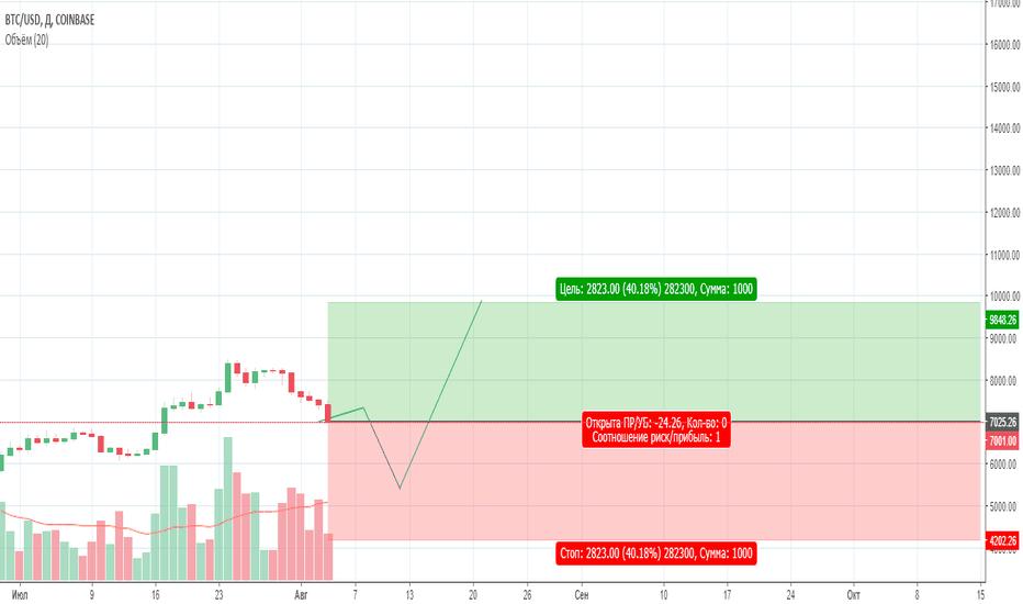 BTCUSD: Последнее падение Bitcoin, точка входа!