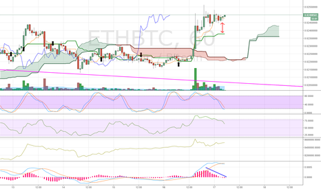 ETHBTC: Retrace a bit?