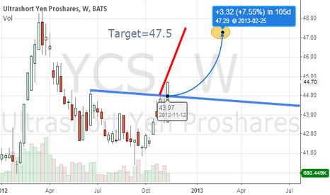 YCS: Short Yen Now