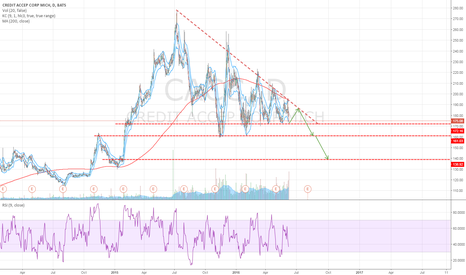 CACC: Possible Short Opportunity